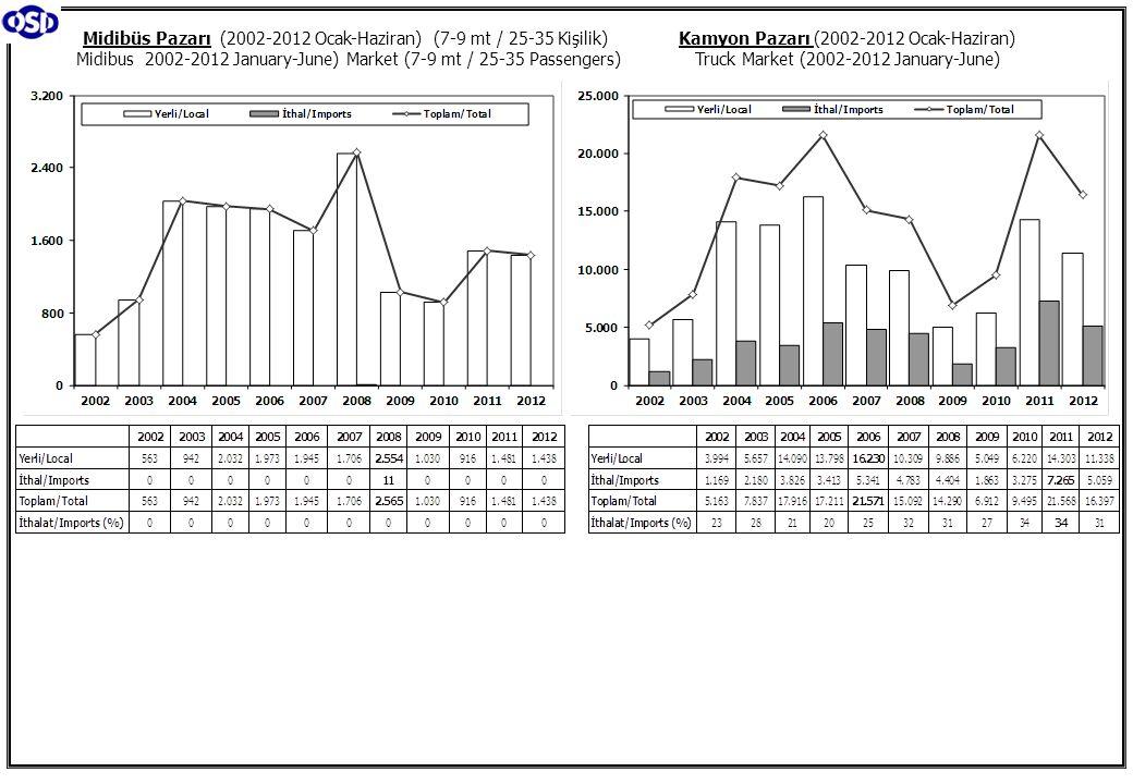 Kamyon Pazarı (2002-2012 Ocak-Haziran) Truck Market (2002-2012 January-June) Midibüs Pazarı (2002-2012 Ocak-Haziran) (7-9 mt / 25-35 Kişilik) Midibus