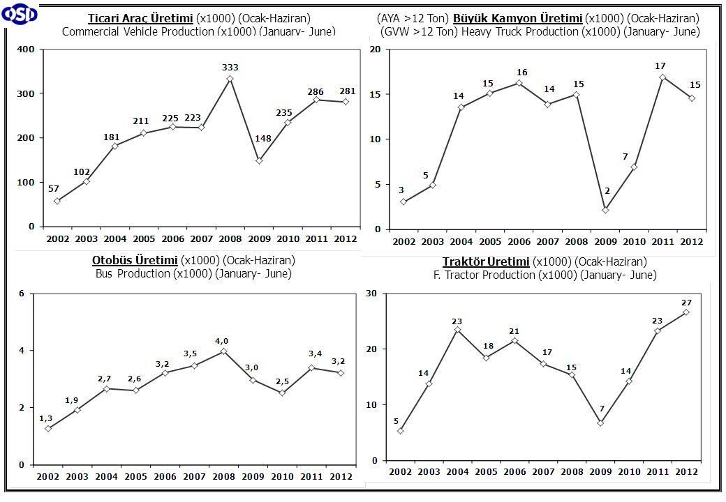 Ticari Araç Üretimi (x1000) (Ocak-Haziran) Commercial Vehicle Production (x1000) (January- June) (AYA >12 Ton) Büyük Kamyon Üretimi (x1000) (Ocak-Hazi
