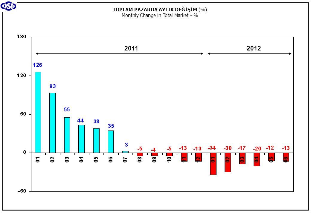 20112012 TOPLAM PAZARDA AYLIK DEĞİŞİM (%) Monthly Change in Total Market - %