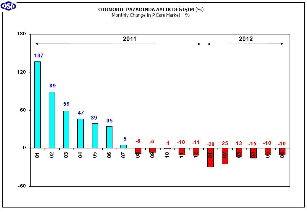 Toplam Pazar (Otomobil+T.Araç) Total Market (P.Cars+C.V) Hafif Araçlar Pazarı (2002-2012 Ocak-Haziran) LV Market (2002-2012 January-June)
