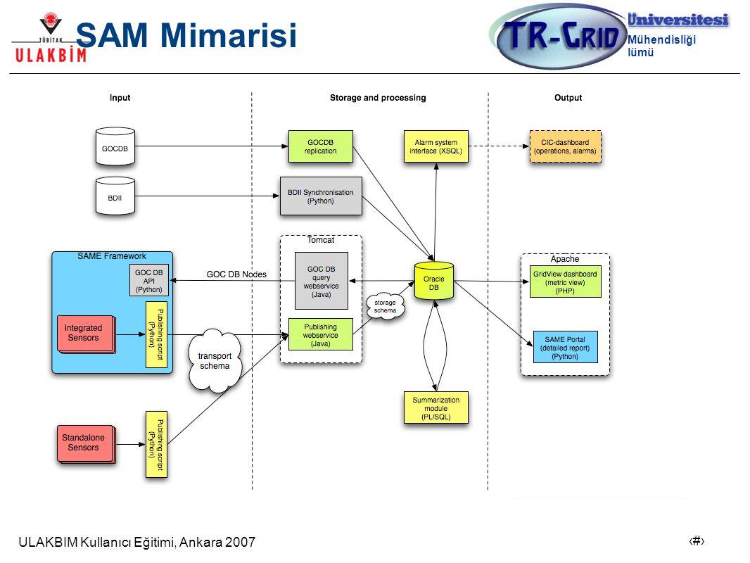 ULAKBIM Kullanıcı Eğitimi, Ankara 2007 7 Bilgisayar Mühendisliği Bölümü SAM Mimarisi