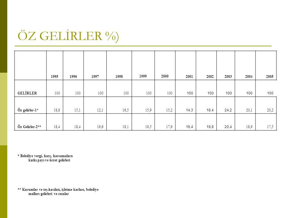 ÖZ GELİRLER %) 1995199619971998 19992000 20012002200320042005 GELİRLER100 Öz gelirler-1*18,815,112,116,515,915,2 14,318,424,2 20,120,2 Öz Gelirler-2**18,4 19,618,119,517,9 19,419,820,4 18,917,5 * Belediye vergi, harç, harcamalara katkı payı ve ücret gelirleri ** Kurumlar ve teş.hasılatı, işletme karları, belediye malları gelirleri ve cezalar
