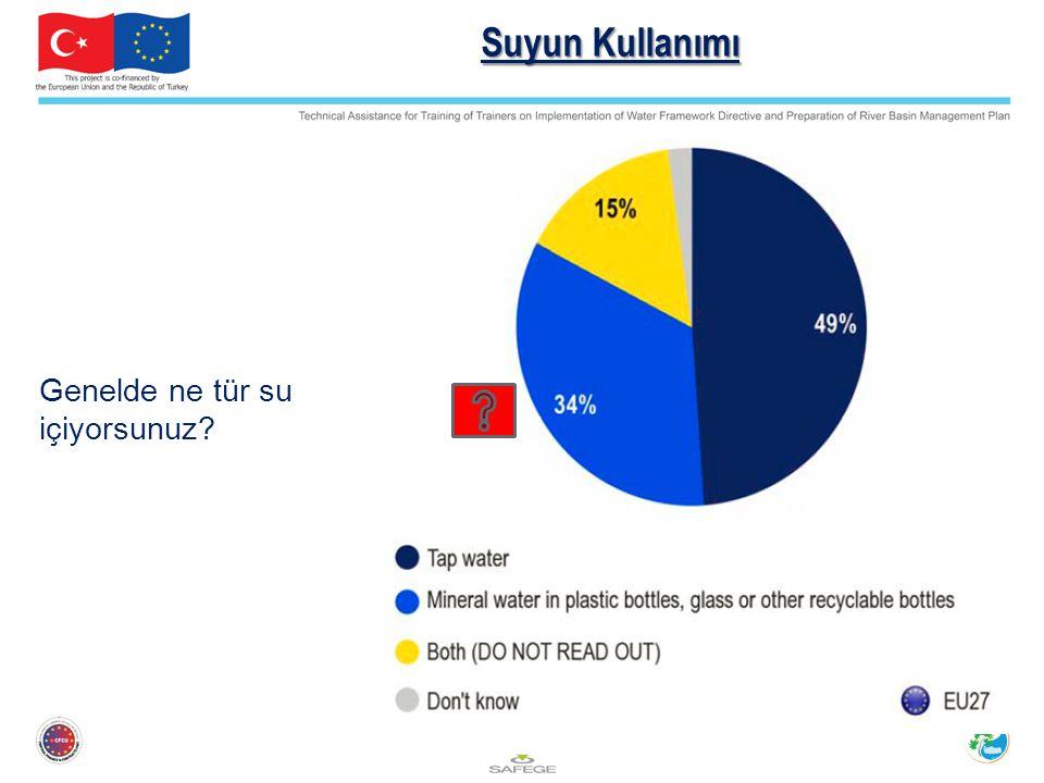 Suyun Kullanımı Genelde ne tür su içiyorsunuz?