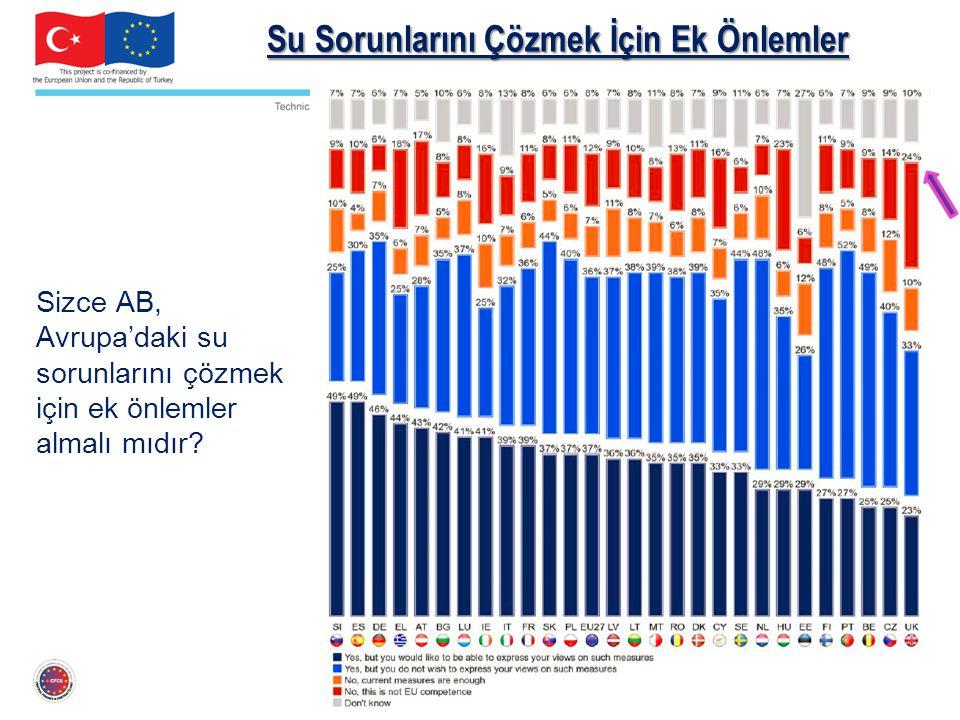 Su Sorunlarını Çözmek İçin Ek Önlemler Sizce AB, Avrupa'daki su sorunlarını çözmek için ek önlemler almalı mıdır?