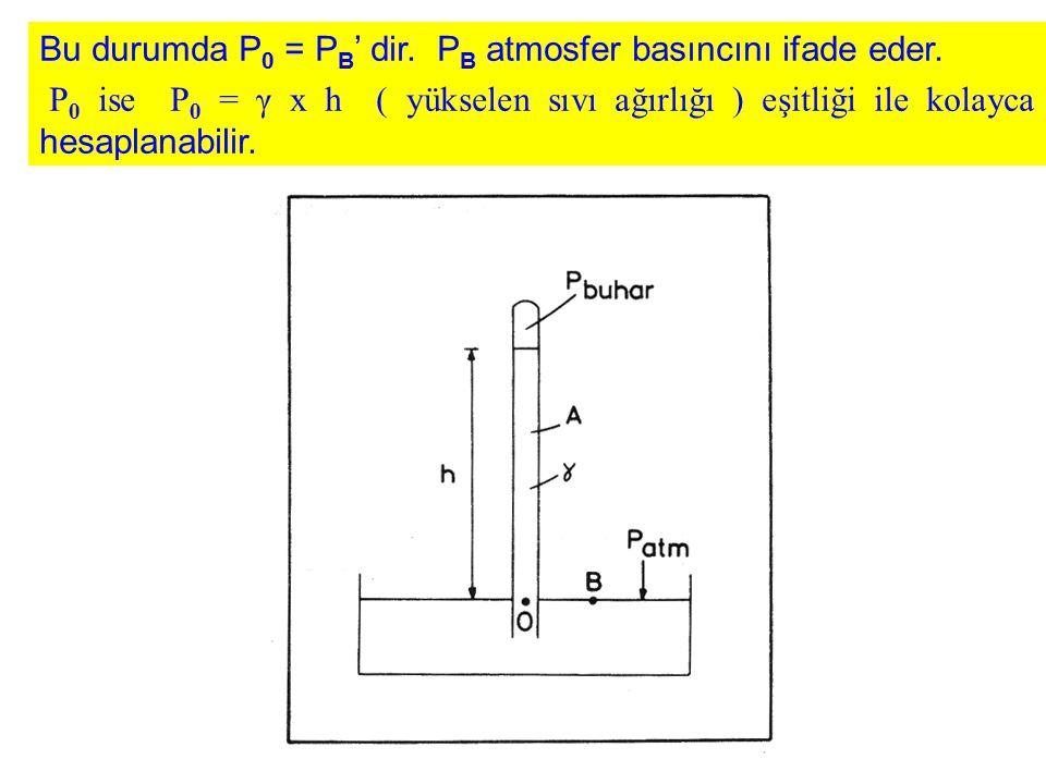 Bu durumda P 0 = P B ' dir. P B atmosfer basıncını ifade eder. P 0 ise P 0 = γ x h ( yükselen sıvı ağırlığı ) eşitliği ile kolayca hesaplanabilir.