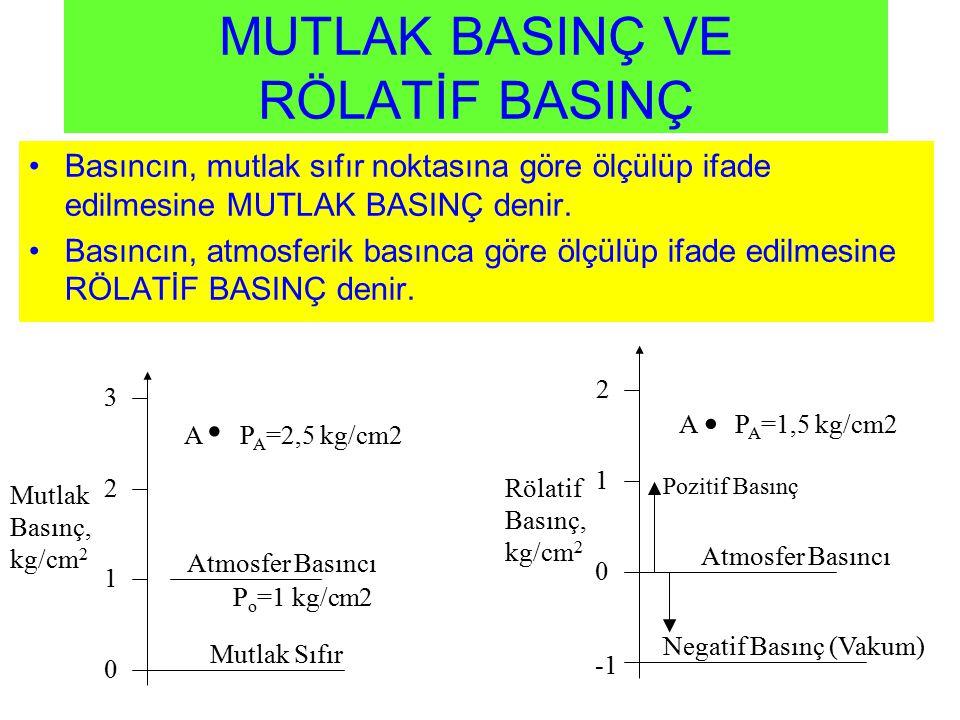 0 2 1 Rölatif Basınç, kg/cm 2 Atmosfer Basıncı Basıncın, mutlak sıfır noktasına göre ölçülüp ifade edilmesine MUTLAK BASINÇ denir. Basıncın, atmosferi