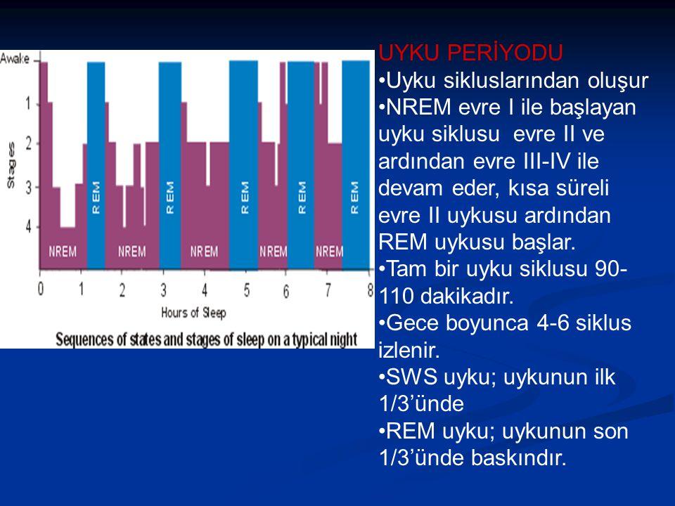 UYKU PERİYODU Uyku sikluslarından oluşur NREM evre I ile başlayan uyku siklusu evre II ve ardından evre III-IV ile devam eder, kısa süreli evre II uykusu ardından REM uykusu başlar.