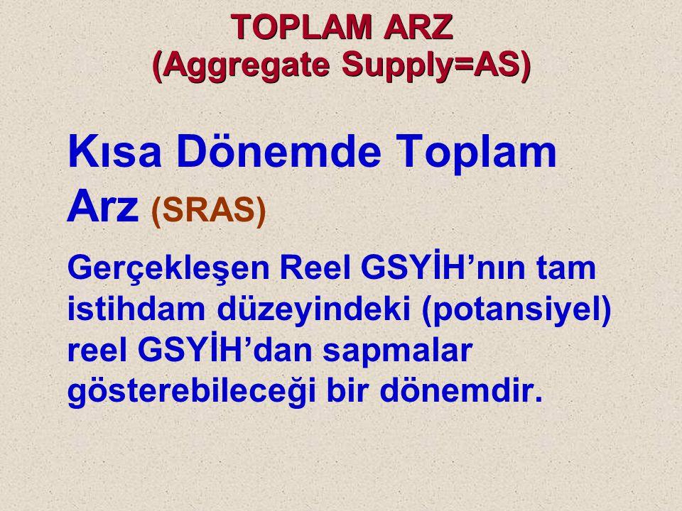 TOPLAM ARZ (Aggregate Supply=AS) Göz önünde bulunduracağımız zaman dilimine göre Uzun Dönemde Toplam Arz (Lon-run aggregate supply= LRAS) Kısa Dönemde Toplam Arz (Short-run aggregate supply= SRAS)