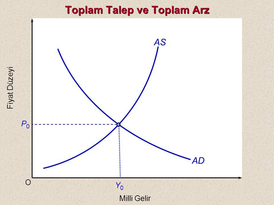Denge Fiyat Düzeyi Bir ekonomide denge fiyat düzeyi, toplam talebin toplam arza eşitlendiği nokta; yani AD ve AS eğrilerinin kesiştiği noktada belirlenir.