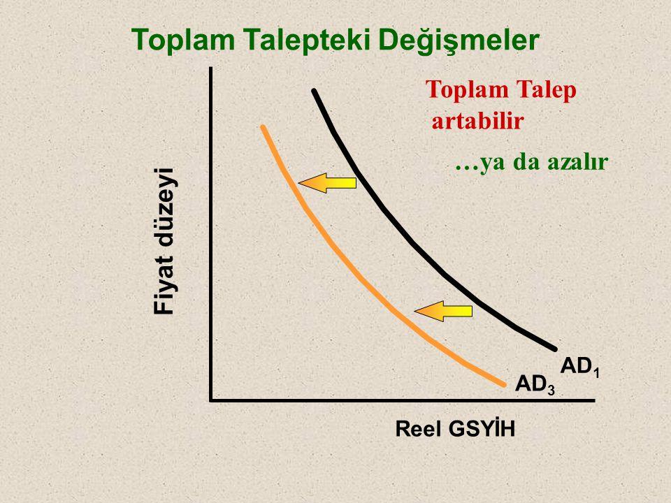 Fiyat düzeyi Reel GSYİH Toplam Talepteki Değişmeler AD 1 AD 2 Toplam Talep Artabilir