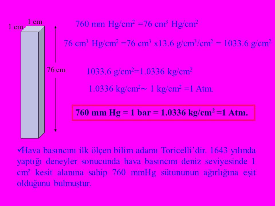 1 cm 76 cm 760 mm Hg/cm 2 =76 cm 3 Hg/cm 2 76 cm 3 Hg/cm 2 =76 cm 3 x 13.6 g/cm 3 /cm 2 = 1033.6 g/cm 2 1033.6 g/cm 2 =1.0336 kg/cm 2 1.0336 kg/cm 2 ~