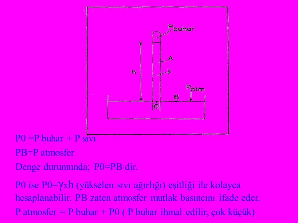 P0 =P buhar + P sıvı PB=P atmosfer Denge durumunda; P0=PB dir. P0 ise P0= γ x h (yükselen sıvı ağırlığı) eşitliği ile kolayca hesaplanabilir. PB zaten