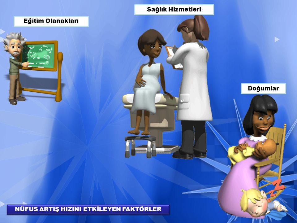 Eğitim Olanakları Sağlık Hizmetleri Doğumlar NÜFUS ARTIŞ HIZINI ETKİLEYEN FAKTÖRLER