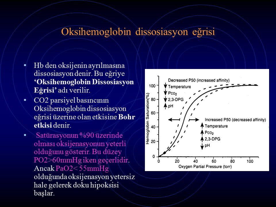 Oksihemoglobin dissosiasyon eğrisi Hb den oksijenin ayrılmasına dissosiasyon denir.