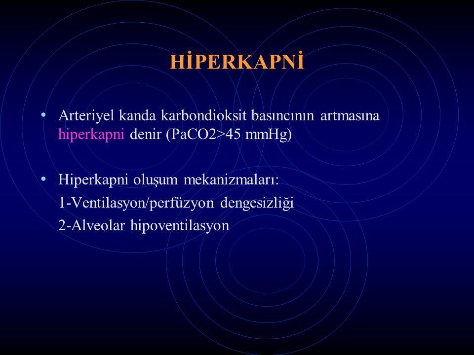 HİPERKAPNİ Arteriyel kanda karbondioksit basıncının artmasına hiperkapni denir (PaCO2>45 mmHg) Hiperkapni oluşum mekanizmaları: 1-Ventilasyon/perfüzyon dengesizliği 2-Alveolar hipoventilasyon