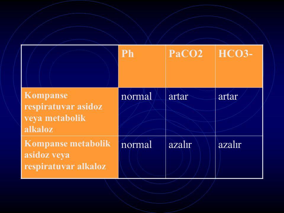 PhPaCO2HCO3- Kompanse respiratuvar asidoz veya metabolik alkaloz normalartar Kompanse metabolik asidoz veya respiratuvar alkaloz normalazalır