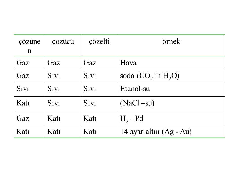 çözüne n çözücüçözeltiörnek Gaz Hava GazSıvı soda (CO 2 in H 2 O) Sıvı Etanol-su KatıSıvı (NaCl –su) GazKatı H 2 - Pd Katı 14 ayar altın (Ag - Au)