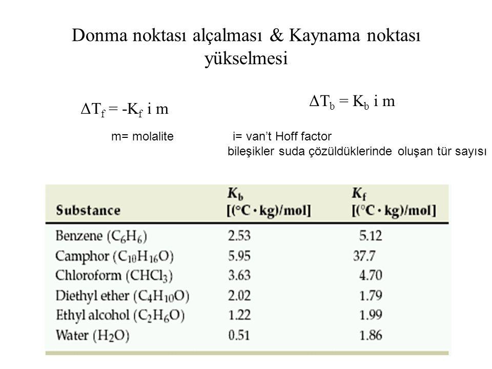 Donma noktası alçalması & Kaynama noktası yükselmesi ΔT f = -K f i m ΔT b = K b i m m= molalite i= van't Hoff factor bileşikler suda çözüldüklerinde o