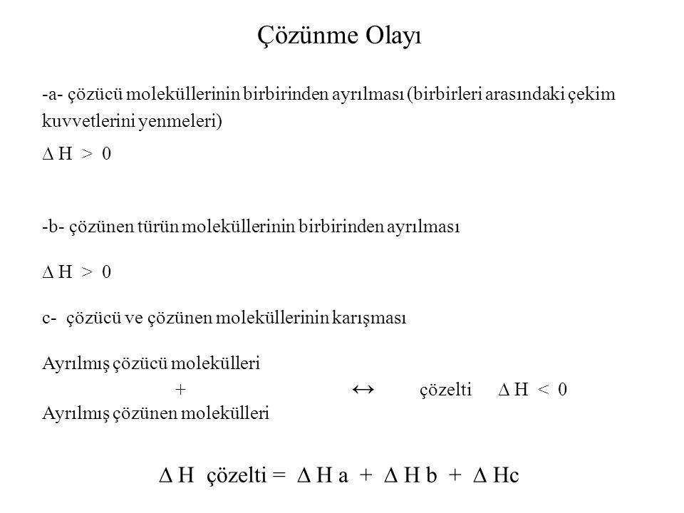 Çözünme Olayı -a- çözücü moleküllerinin birbirinden ayrılması (birbirleri arasındaki çekim kuvvetlerini yenmeleri) ∆ H > 0 -b- çözünen türün molekülle