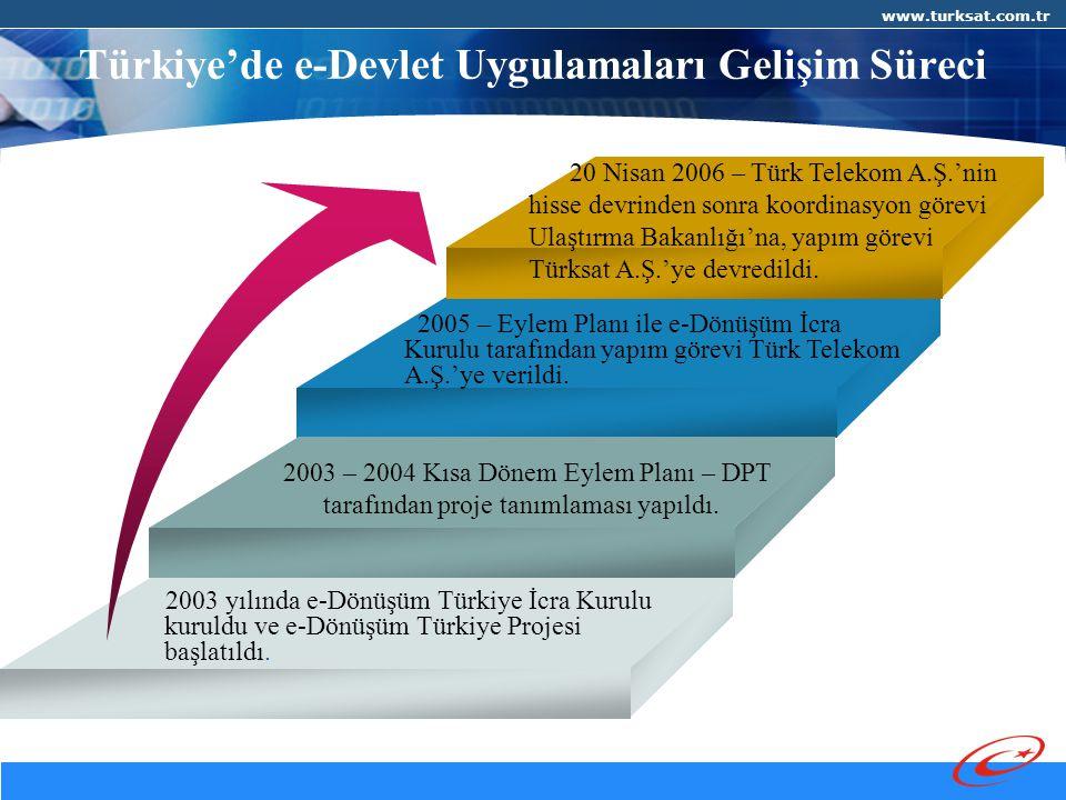 www.turksat.com.tr 2003 – 2004 Kısa Dönem Eylem Planı – DPT tarafından proje tanımlaması yapıldı.