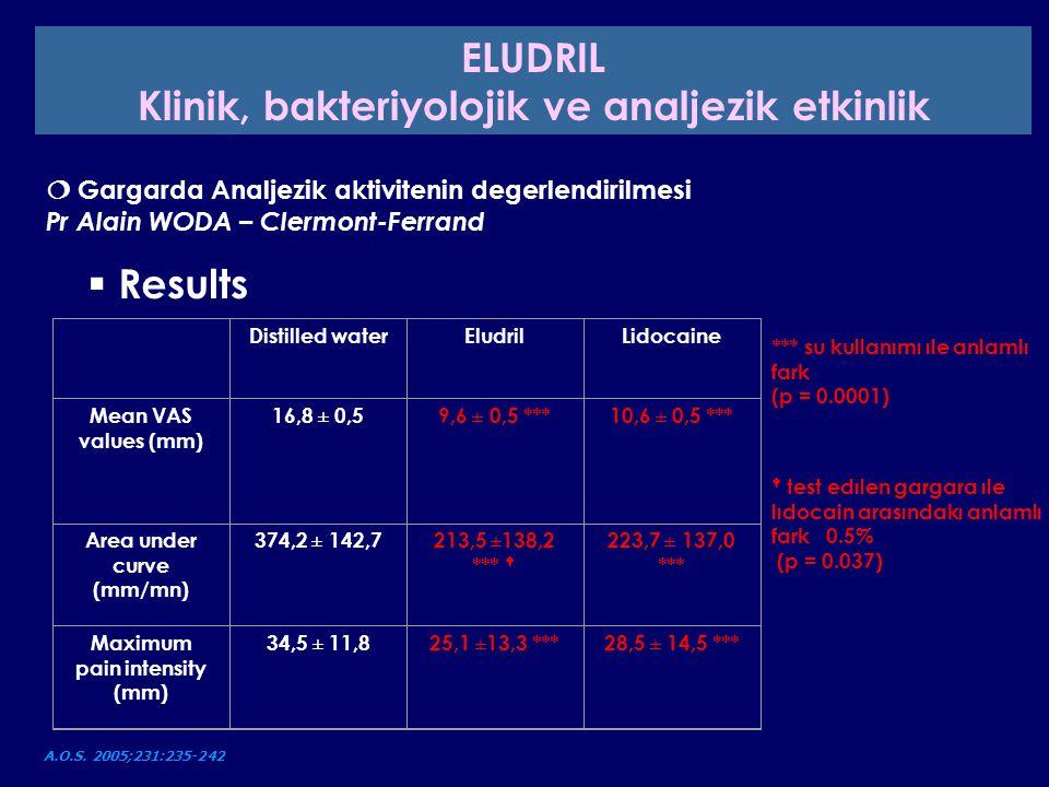 4 haftada önemli ölçüde üstün sensitivite azalması için: - ELGYDIUM sensitive : - 69% - SENSODYNE F : - 57%  kontrollü çalışmada nicomethanol hydrofluoride dişmacunun aktivitesinin dentindeki hypersensitivite tedavisi.