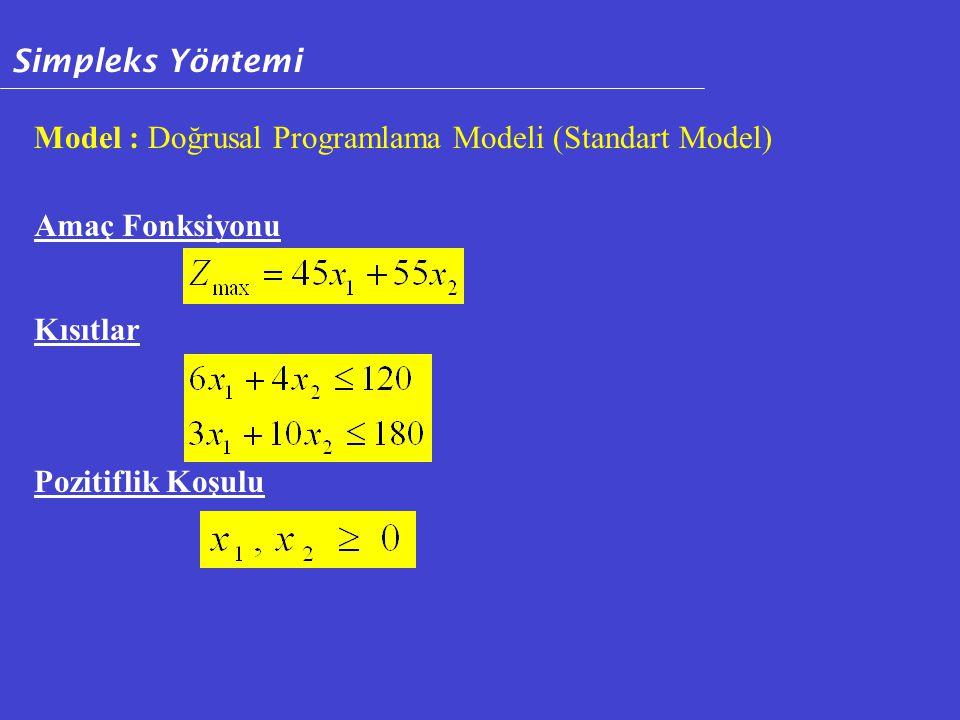Model : Doğrusal Programlama Modeli (Standart Model) Amaç Fonksiyonu Kısıtlar Pozitiflik Koşulu Simpleks Yöntemi