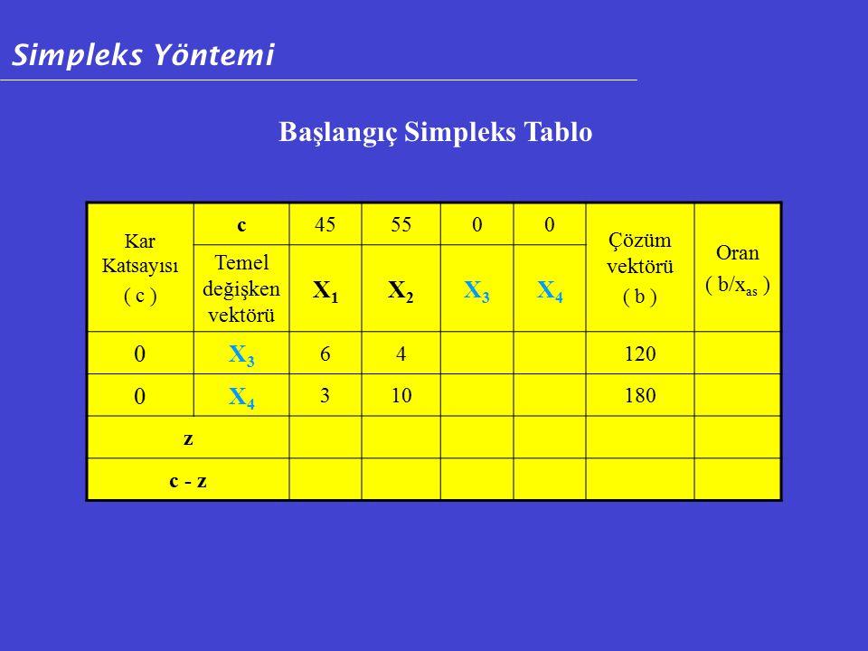 Kar Katsayısı ( c ) c455500 Çözüm vektörü ( b ) Oran ( b/x as ) Temel değişken vektörü X1X1 X2X2 X3X3 X4X4 0X3X3 64120 0X4X4 310180 z c - z Başlangıç Simpleks Tablo Simpleks Yöntemi