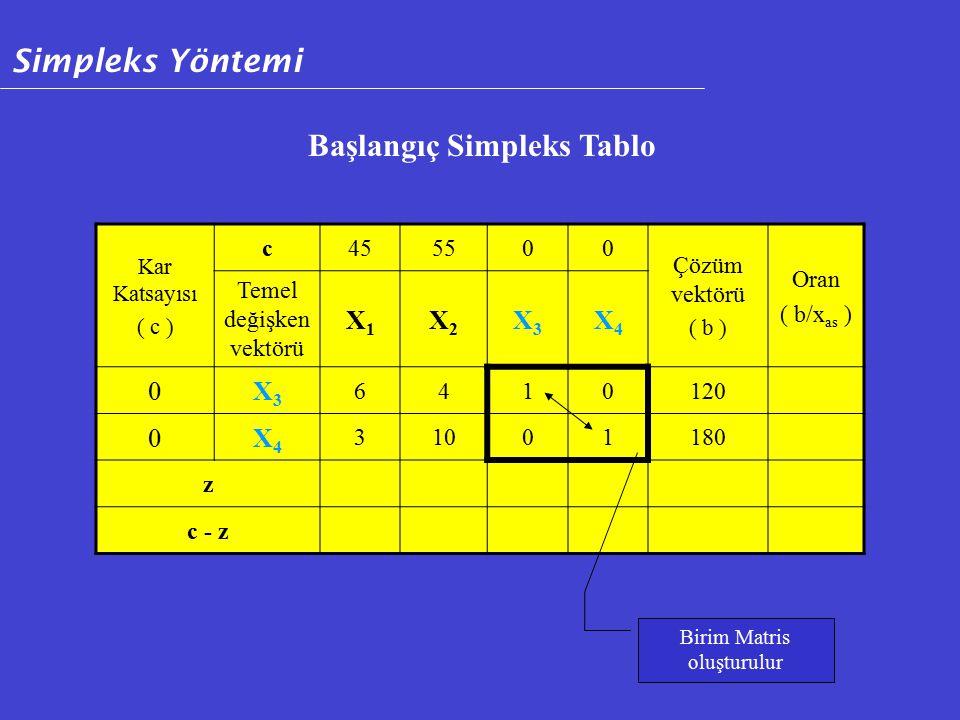 Kar Katsayısı ( c ) c455500 Çözüm vektörü ( b ) Oran ( b/x as ) Temel değişken vektörü X1X1 X2X2 X3X3 X4X4 0X3X3 6410120 0X4X4 31001180 z c - z Başlangıç Simpleks Tablo Birim Matris oluşturulur Simpleks Yöntemi