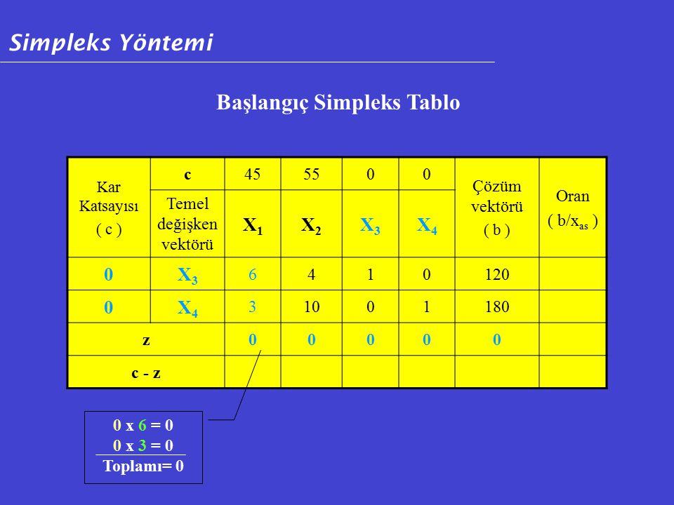 Kar Katsayısı ( c ) c455500 Çözüm vektörü ( b ) Oran ( b/x as ) Temel değişken vektörü X1X1 X2X2 X3X3 X4X4 0X3X3 6410120 0X4X4 31001180 z00000 c - z Başlangıç Simpleks Tablo 0 x 6 = 0 0 x 3 = 0 Toplamı= 0 Simpleks Yöntemi