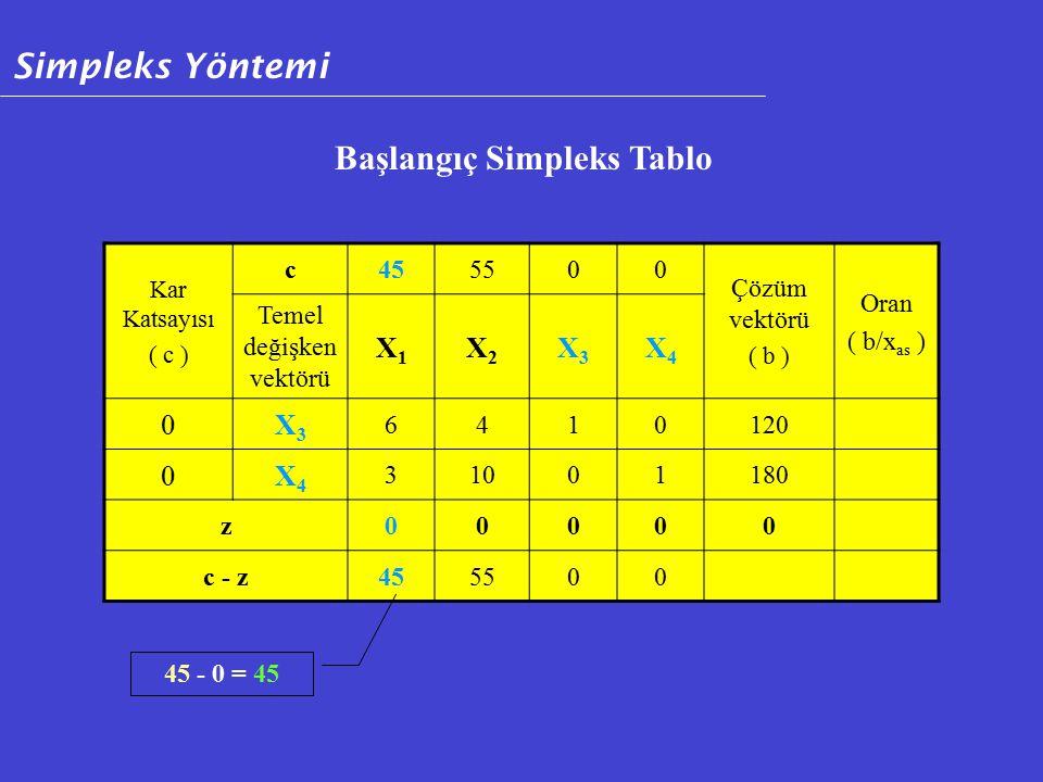 Kar Katsayısı ( c ) c455500 Çözüm vektörü ( b ) Oran ( b/x as ) Temel değişken vektörü X1X1 X2X2 X3X3 X4X4 0X3X3 6410120 0X4X4 31001180 z00000 c - z455500 Başlangıç Simpleks Tablo 45 - 0 = 45 Simpleks Yöntemi
