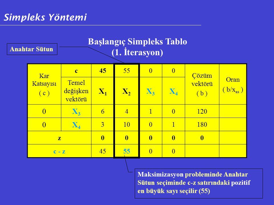 Kar Katsayısı ( c ) c455500 Çözüm vektörü ( b ) Oran ( b/x as ) Temel değişken vektörü X1X1 X2X2 X3X3 X4X4 0X3X3 6410120 0X4X4 31001180 z00000 c - z455500 Başlangıç Simpleks Tablo (1.