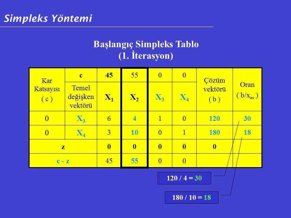 Kar Katsayısı ( c ) c455500 Çözüm vektörü ( b ) Oran ( b/x as ) Temel değişken vektörü X1X1 X2X2 X3X3 X4X4 0X3X3 641012030 0X4X4 3100118018 z00000 c - z455500 Başlangıç Simpleks Tablo (1.