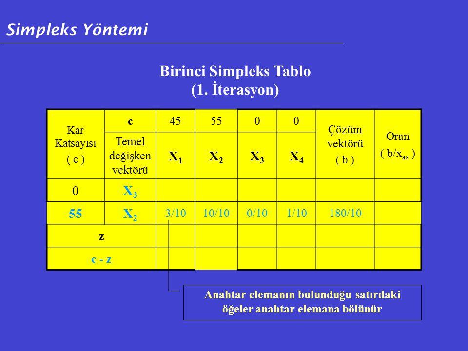 Kar Katsayısı ( c ) c455500 Çözüm vektörü ( b ) Oran ( b/x as ) Temel değişken vektörü X1X1 X2X2 X3X3 X4X4 0X3X3 55X2X2 3/1010/100/101/10180/10 z c - z Birinci Simpleks Tablo (1.