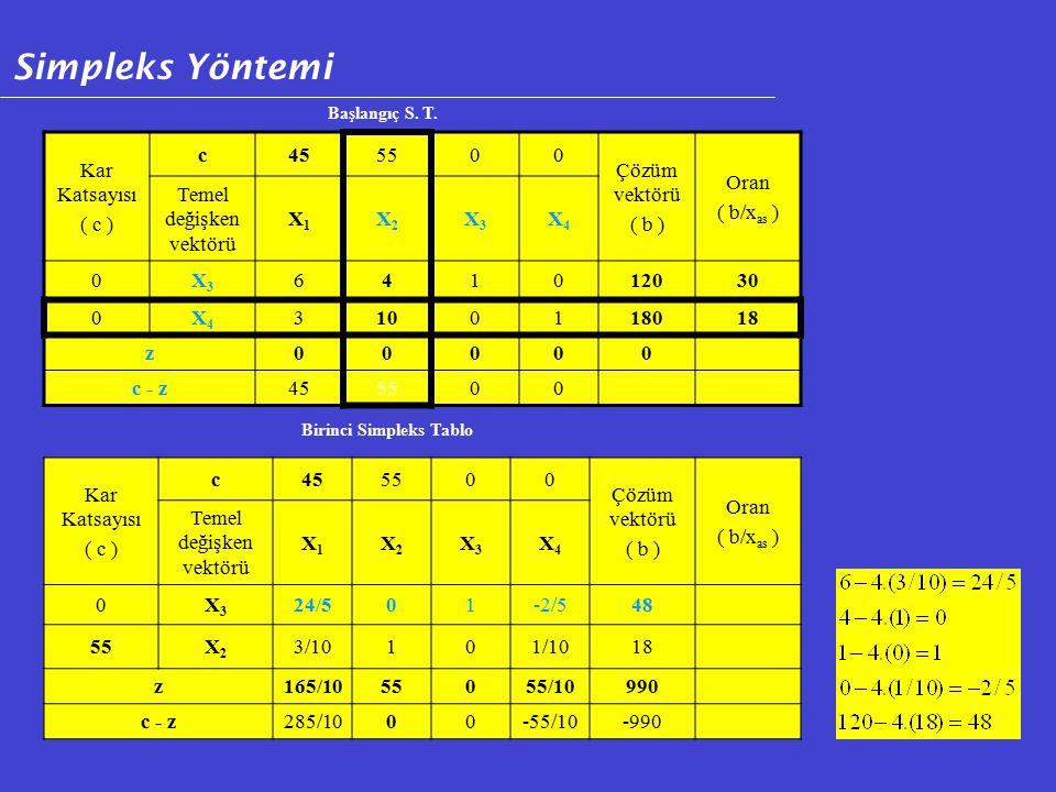 Kar Katsayısı ( c ) c455500 Çözüm vektörü ( b ) Oran ( b/x as ) Temel değişken vektörü X1X1 X2X2 X3X3 X4X4 0X3X3 24/501-2/548 55X2X2 3/10101/1018 z165/1055055/10990 c - z285/1000-55/10-990 Birinci Simpleks Tablo Kar Katsayısı ( c ) c455500 Çözüm vektörü ( b ) Oran ( b/x as ) Temel değişken vektörü X1X1 X2X2 X3X3 X4X4 0X3X3 641012030 0X4X4 3100118018 z00000 c - z455500 Başlangıç S.