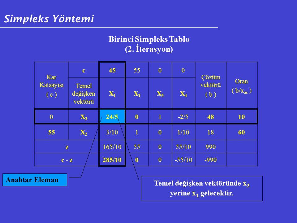 Kar Katsayısı ( c ) c455500 Çözüm vektörü ( b ) Oran ( b/x as ) Temel değişken vektörü X1X1 X2X2 X3X3 X4X4 0X3X3 24/501-2/54810 55X2X2 3/10101/101860 z165/1055055/10990 c - z285/1000-55/10-990 Birinci Simpleks Tablo (2.