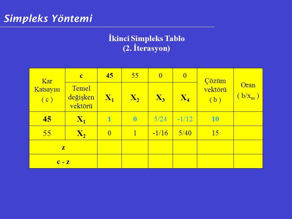 Kar Katsayısı ( c ) c455500 Çözüm vektörü ( b ) Oran ( b/x as ) Temel değişken vektörü X1X1 X2X2 X3X3 X4X4 45X1X1 105/24-1/1210 55X2X2 01-1/165/4015 z c - z İkinci Simpleks Tablo (2.