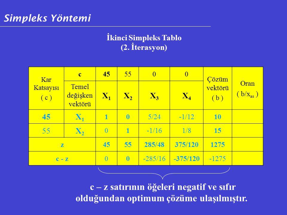 Kar Katsayısı ( c ) c455500 Çözüm vektörü ( b ) Oran ( b/x as ) Temel değişken vektörü X1X1 X2X2 X3X3 X4X4 45X1X1 105/24-1/1210 55X2X2 01-1/161/815 z4555285/48375/1201275 c - z00-285/16-375/120-1275 c – z satırının öğeleri negatif ve sıfır olduğundan optimum çözüme ulaşılmıştır.