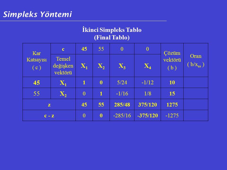 Kar Katsayısı ( c ) c455500 Çözüm vektörü ( b ) Oran ( b/x as ) Temel değişken vektörü X1X1 X2X2 X3X3 X4X4 45X1X1 105/24-1/1210 55X2X2 01-1/161/815 z4555285/48375/1201275 c - z00-285/16-375/120-1275 İkinci Simpleks Tablo (Final Tablo) Simpleks Yöntemi