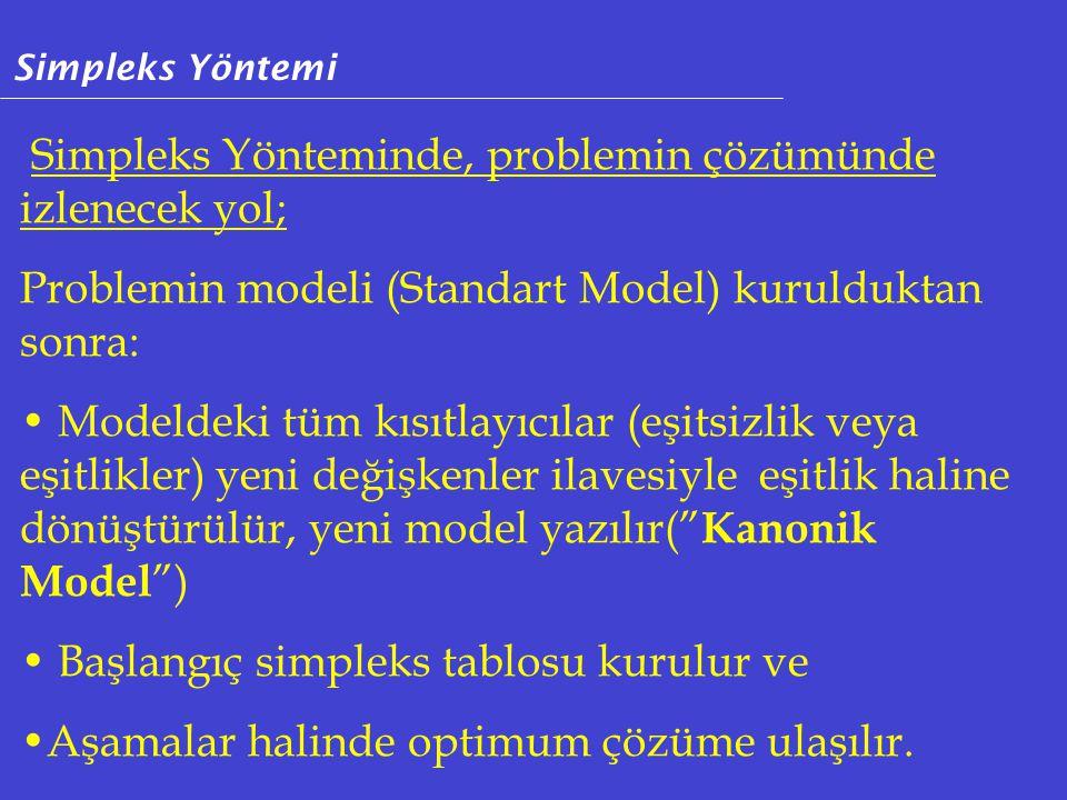 Simpleks Yönteminde, problemin çözümünde izlenecek yol; Problemin modeli (Standart Model) kurulduktan sonra: Modeldeki tüm kısıtlayıcılar (eşitsizlik veya eşitlikler) yeni değişkenler ilavesiyle eşitlik haline dönüştürülür, yeni model yazılır( Kanonik Model ) Başlangıç simpleks tablosu kurulur ve Aşamalar halinde optimum çözüme ulaşılır.