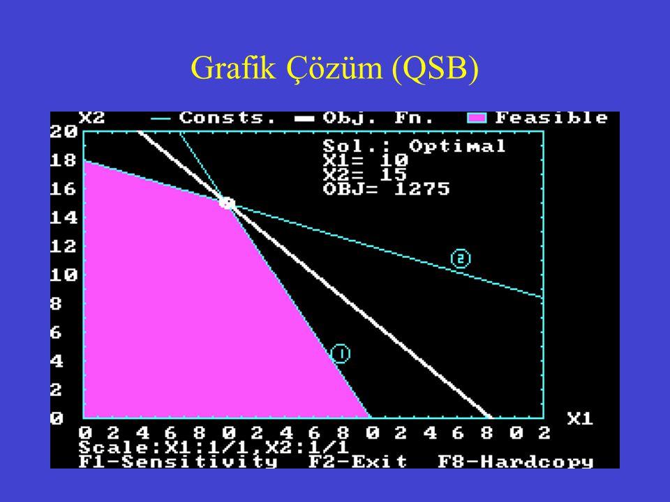 Grafik Çözüm (QSB)