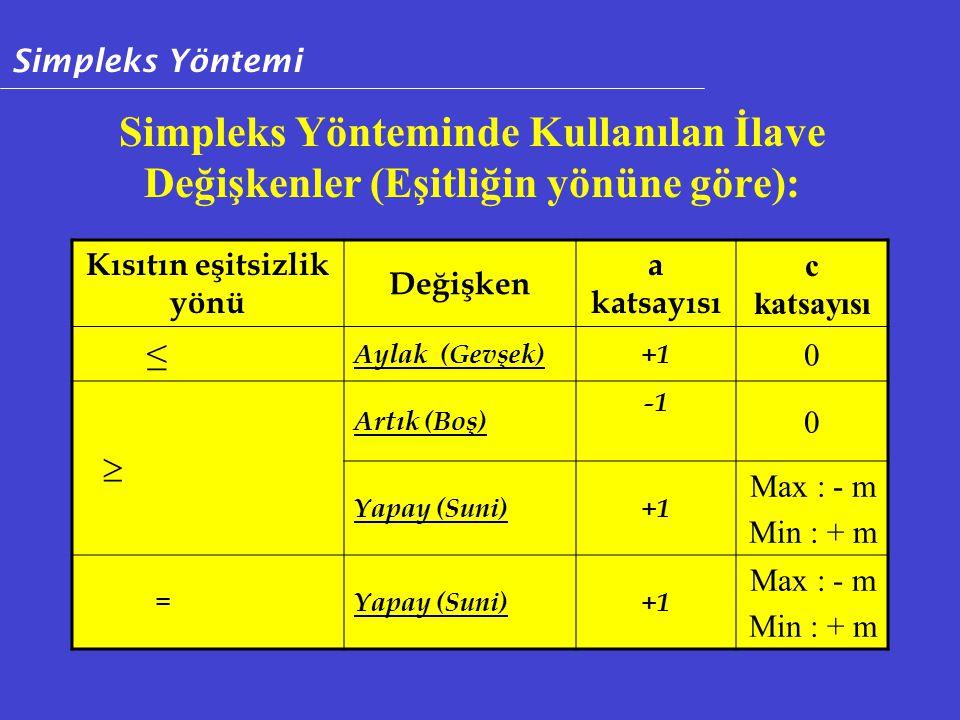 Simpleks Yönteminde Kullanılan İlave Değişkenler (Eşitliğin yönüne göre): Kısıtın eşitsizlik yönü Değişken a katsayısı c katsayısı ≤ Aylak (Gevşek)+1 0  Artık (Boş) 0 Yapay (Suni)+1 Max : - m Min : + m =Yapay (Suni)+1 Max : - m Min : + m Simpleks Yöntemi