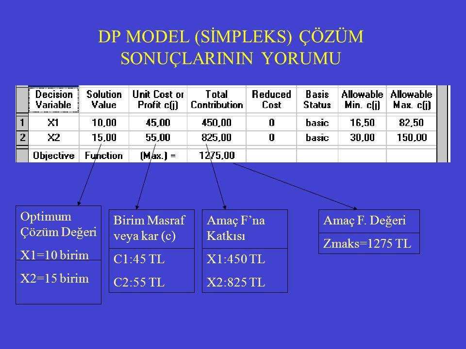 DP MODEL (SİMPLEKS) ÇÖZÜM SONUÇLARININ YORUMU Optimum Çözüm Değeri X1=10 birim X2=15 birim Birim Masraf veya kar (c) C1:45 TL C2:55 TL Amaç F'na Katkısı X1:450 TL X2:825 TL Amaç F.