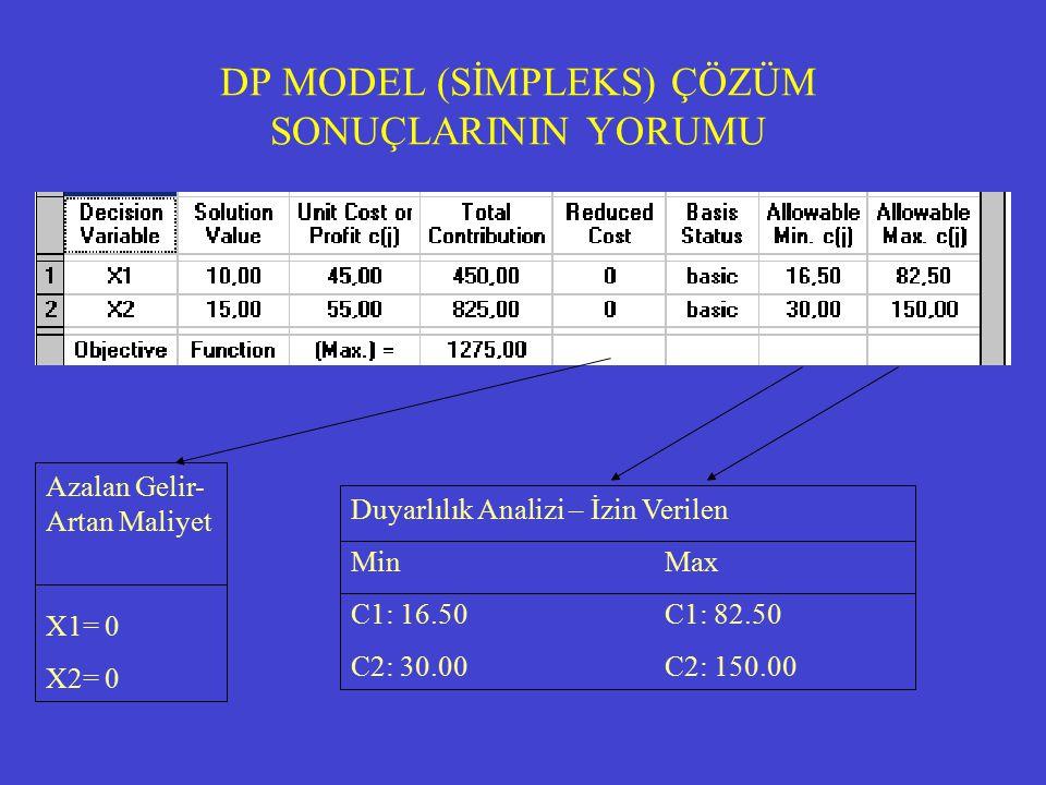 DP MODEL (SİMPLEKS) ÇÖZÜM SONUÇLARININ YORUMU Azalan Gelir- Artan Maliyet X1= 0 X2= 0 Duyarlılık Analizi – İzin Verilen MinMax C1: 16.50C1: 82.50 C2: 30.00C2: 150.00