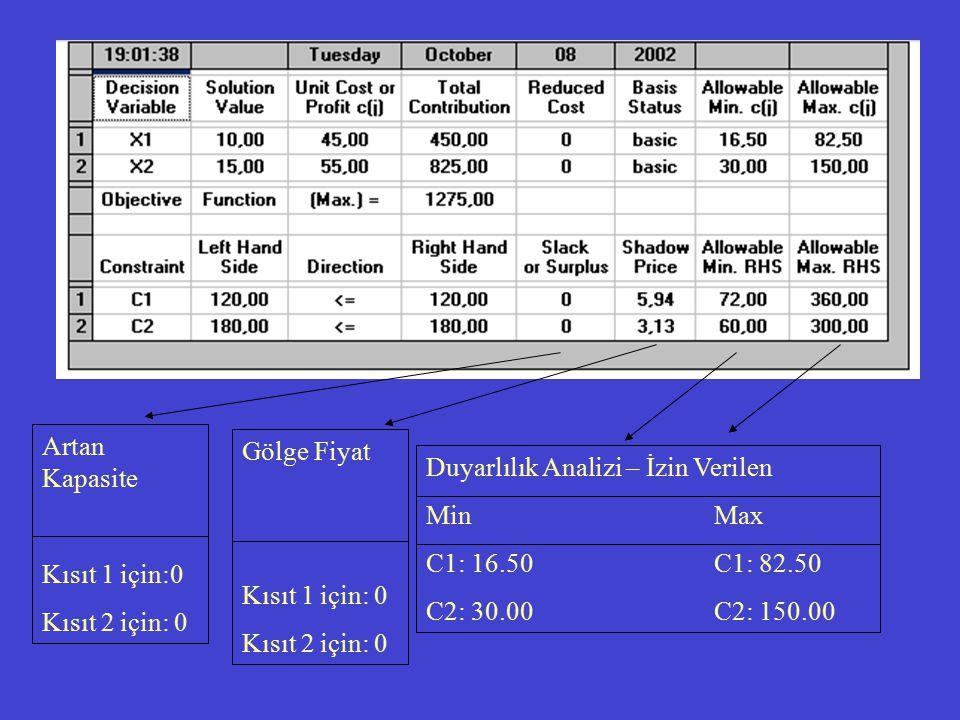 Artan Kapasite Kısıt 1 için:0 Kısıt 2 için: 0 Gölge Fiyat Kısıt 1 için: 0 Kısıt 2 için: 0 Duyarlılık Analizi – İzin Verilen MinMax C1: 16.50C1: 82.50 C2: 30.00C2: 150.00