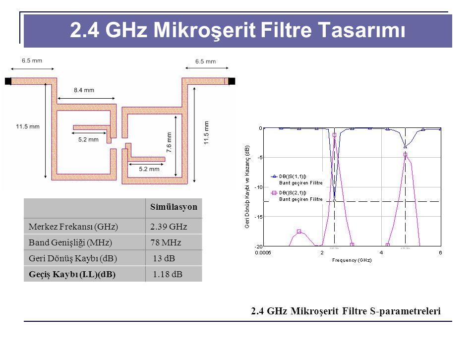 2.4 GHz Mikroşerit Filtre Tasarımı 2.4 GHz Mikroşerit Filtre S-parametreleri Simülasyon Merkez Frekansı (GHz)2.39 GHz Band Genişliği (MHz)78 MHz Geri Dönüş Kaybı (dB) 13 dB Geçiş Kaybı (I.L)(dB) 1.18 dB