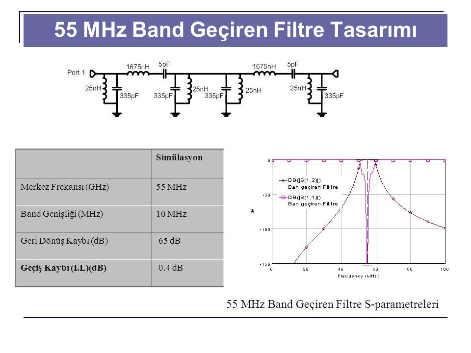 55 MHz Band Geçiren Filtre Tasarımı 55 MHz Band Geçiren Filtre S-parametreleri Simülasyon Merkez Frekansı (GHz)55 MHz Band Genişliği (MHz)10 MHz Geri Dönüş Kaybı (dB) 65 dB Geçiş Kaybı (I.L)(dB) 0.4 dB