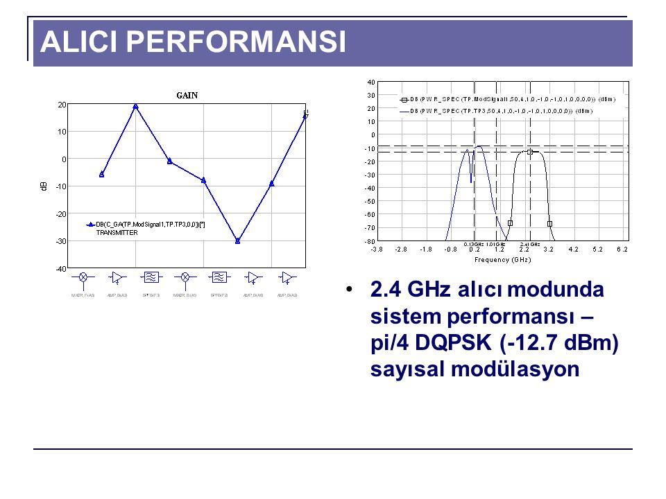 ALICI PERFORMANSI 2.4 GHz alıcı modunda sistem performansı – pi/4 DQPSK (-12.7 dBm) sayısal modülasyon