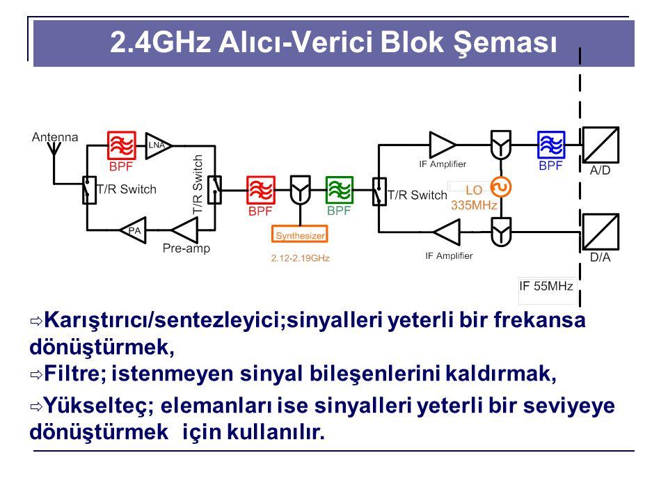 2.4GHz Alıcı-Verici Blok Şeması  Karıştırıcı/sentezleyici;sinyalleri yeterli bir frekansa dönüştürmek,  Filtre; istenmeyen sinyal bileşenlerini kaldırmak,  Yükselteç; elemanları ise sinyalleri yeterli bir seviyeye dönüştürmek için kullanılır.