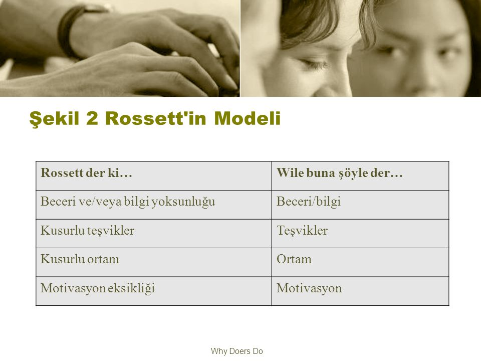 Why Doers Do Şekil 2 Rossett in Modeli Rossett der ki…Wile buna şöyle der… Beceri ve/veya bilgi yoksunluğuBeceri/bilgi Kusurlu teşviklerTeşvikler Kusurlu ortamOrtam Motivasyon eksikliğiMotivasyon