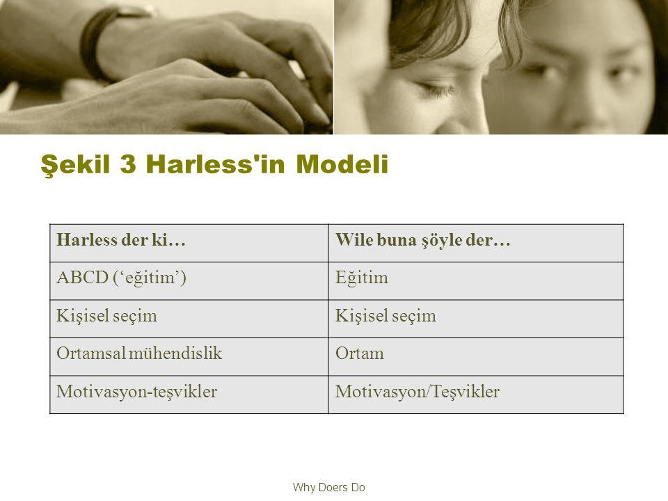 Why Doers Do Şekil 3 Harless in Modeli Harless der ki…Wile buna şöyle der… ABCD ('eğitim')Eğitim Kişisel seçim Ortamsal mühendislikOrtam Motivasyon-teşviklerMotivasyon/Teşvikler
